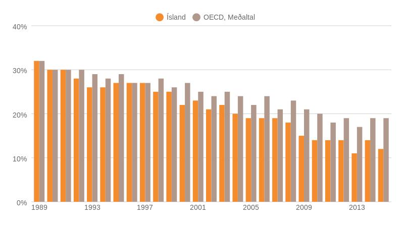 Heimild: Gallup og OECD.