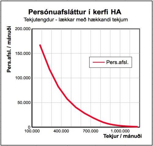 Persónuafsláttur skv. tillögum dr. HA, hár í fyrstu en lækkar með hækkandi tekjum (Graf: FB)
