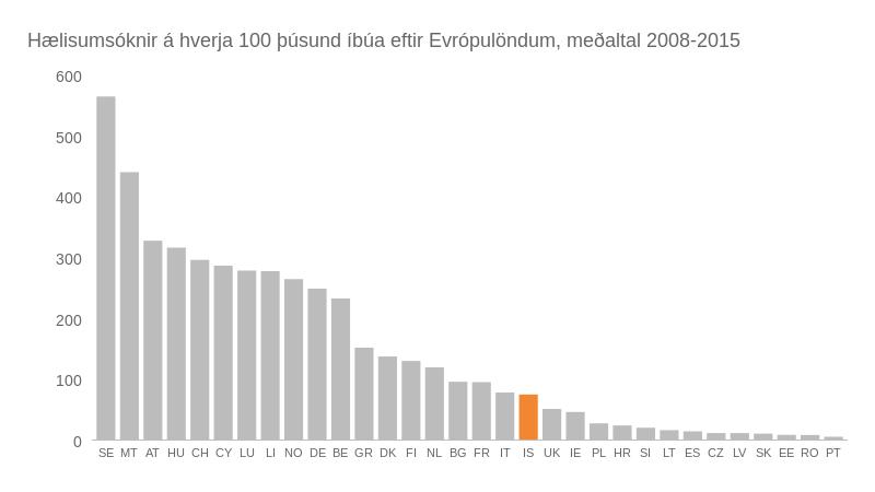 Hælisumsóknir á hverja 100 þúsund íbúa eftir Evrópulöndum, meðaltal 2008-2015. Heimild: Eurostat og útreikningar blaðamanns.