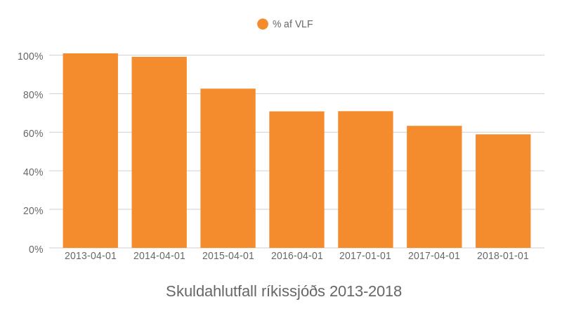 Skuldahlutfall ríkissjóðs 2013-2018. Heimild: Hagstofa.