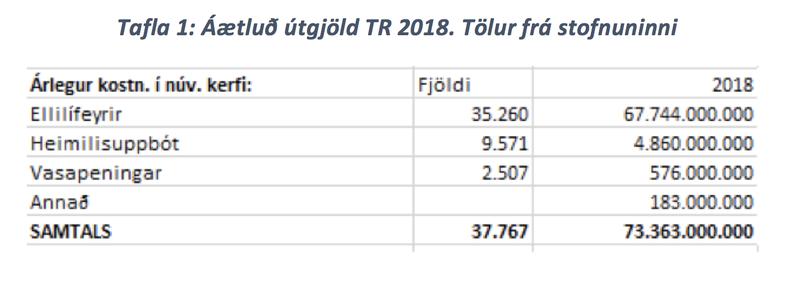 Tafla 1: Áætluð útgjöld TR 2018. Tölur frá stofnuninni.