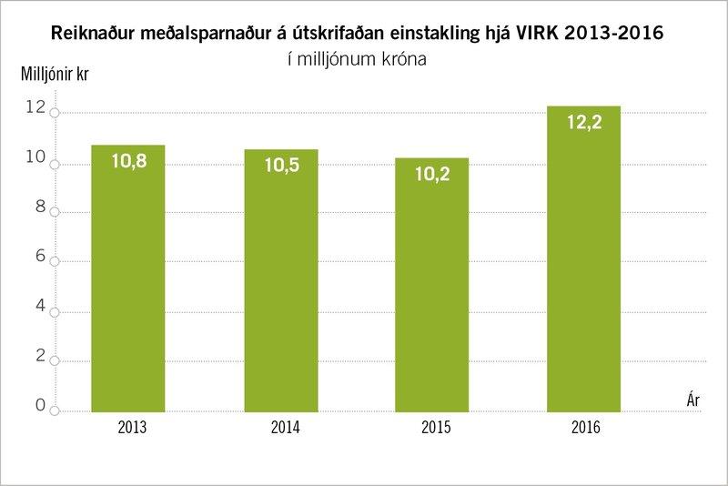 Reiknaður meðalsparnaður á útskrifaðan einstakling hjá VIRK 2013-2016.
