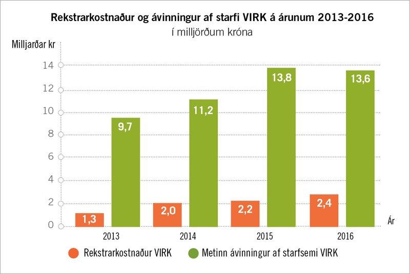 Rekstrarkostnaður og ávinningur af starfi VIRK á árunum 2013-2016.
