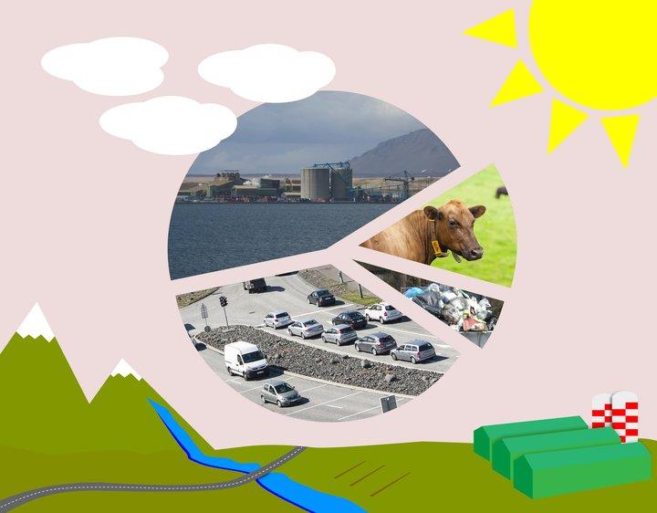 Um það bil 45% losunar frá Íslandi kemur frá iðnaði. fjórðungur losunarinnar er tilkomin vegna orkunotkunar og þá helst vegna bruna jarðefnaeldsneytis. Landbúnaður er uppspretta um 13% útstreymisins. Restin fellur undir aðra þætti.