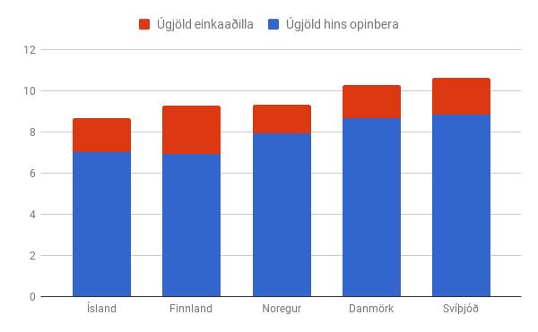 Ísland notar minnst af sinni landsframleiðslu til að borga fyrir heilbrigðisþjónustu. Heimild: OECD
