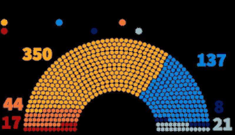 Skipting þingsæta á franska þinginu eftir kosningar 2017.