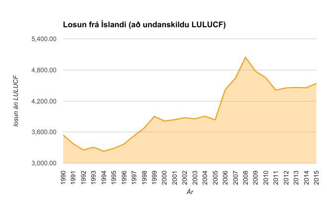 Losun frá Íslandi 1990-2015. Hér má sjá þróun losunarinnar. Landnotkun, landbreytingar og skógrækt er ekki í þeim tölum sem hér birtast.