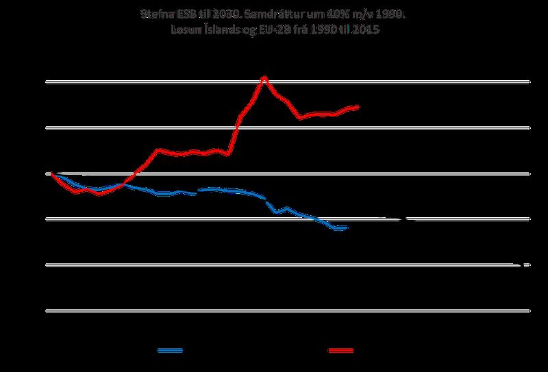 Losun Íslands og Evrópusambandsins frá 1990-2030. Heimildir Kjarnans.