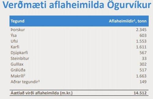 Virði aflaheimilda Ögurvíkur, eins og það kemur fyrir í kynningu á félaginu.