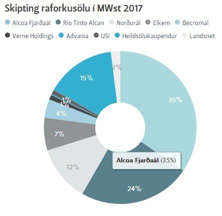 Raforkusala Landsvirkjunar skiptist svona 2017.