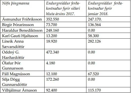 Listi yfir kostnað, skipt eftir árum 2017 og 2018.