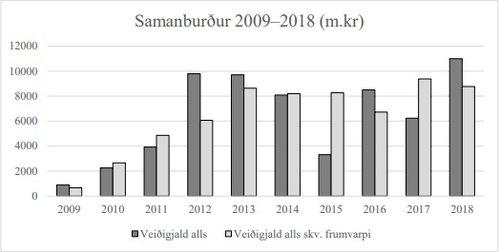 Veiðigjöld á árinu 2018 verða um 11 milljarðar, samkvæmt þessari mynd úr frumvarpi til laga um breytingar á veiðigjöldum.
