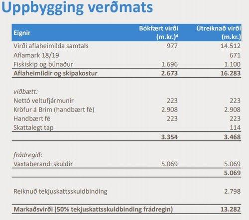 Forsendur verðmats á Ögurvík, eins og þær koma fyrir í kynningu.